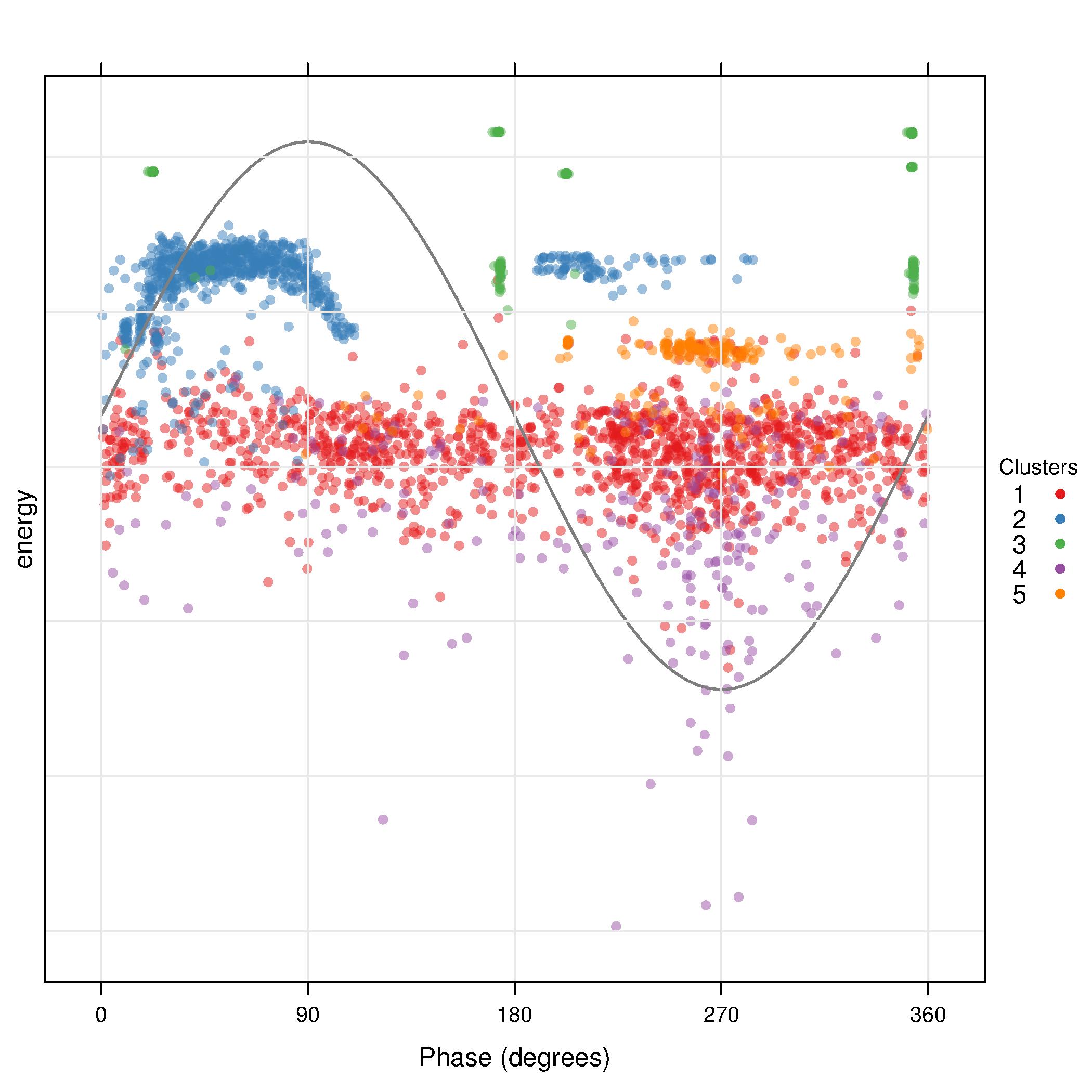 عنوان لاتین: Trends in Partial Discharge Pattern ClassificationA Survey  عنوان مقاله به فارسی : یک بررسی : موضوعات داغ در طبقه بندی الگوی تخلیه جزئی [مقاله : IEEE ]